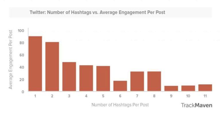 use of hashtags