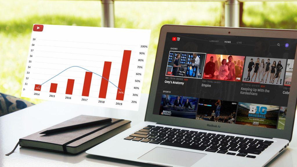 Youtube tv increase price