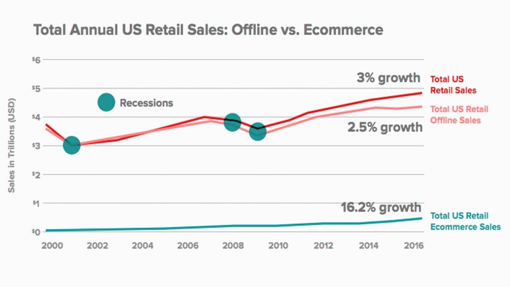 Better Offline Sales