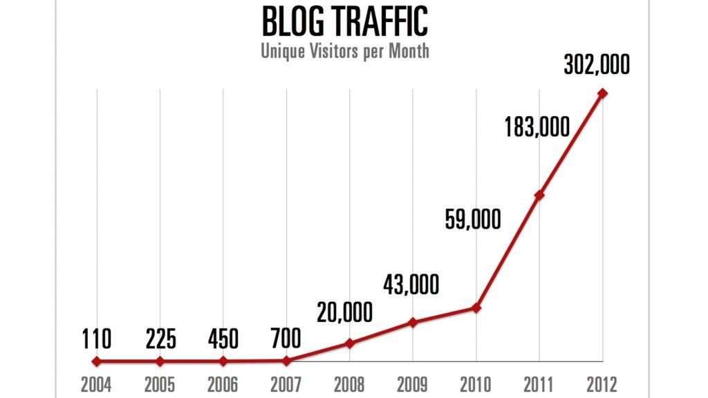 Growth In Blog Traffic