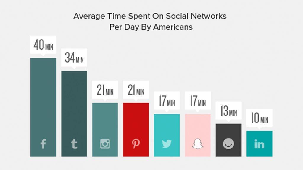 Number Of People Spending Time Over Facebook Is Huge
